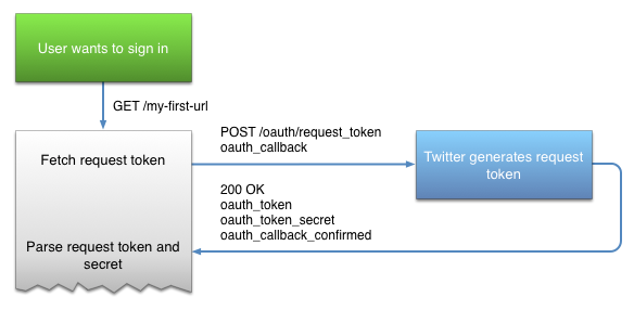 Twitter-sign-in-oauth-1_0