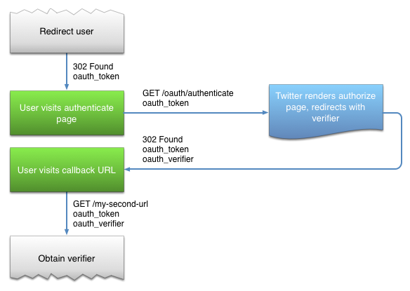Twitter-sign-in-oauth-2_0
