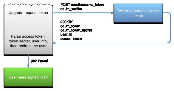 twitter-request-token-to-an-access-token