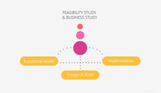 Dynamic System Development Model Methodology