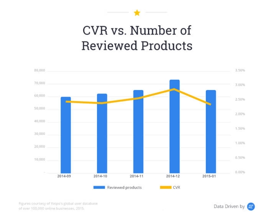 cvr-vs-number-of-reviewed-products