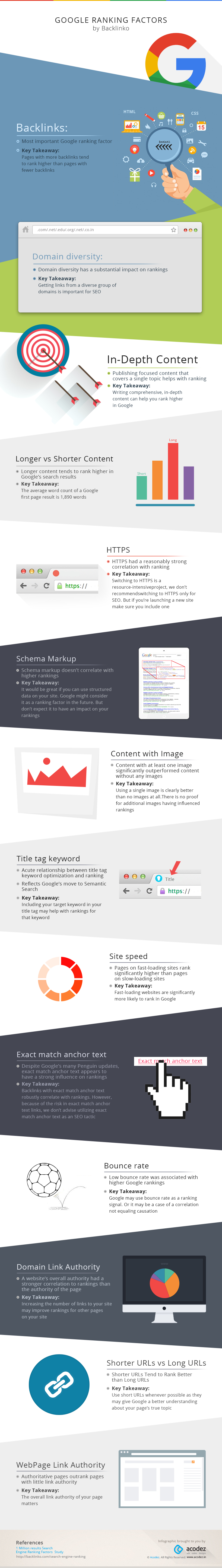 Infographics: Google Ranking Factors by Backlinko