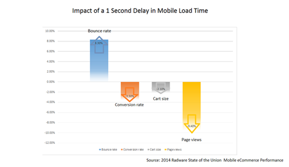 Accelerated Mobile Pages: Loading Speed