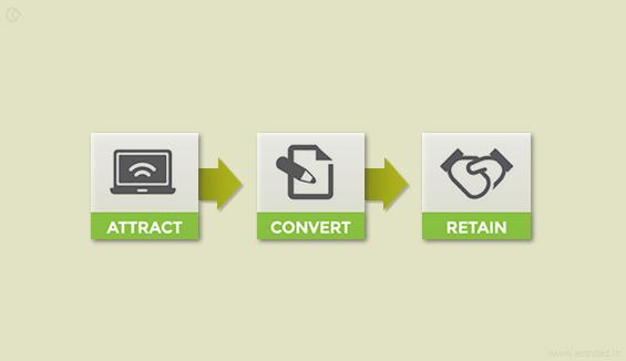 converts customers copy