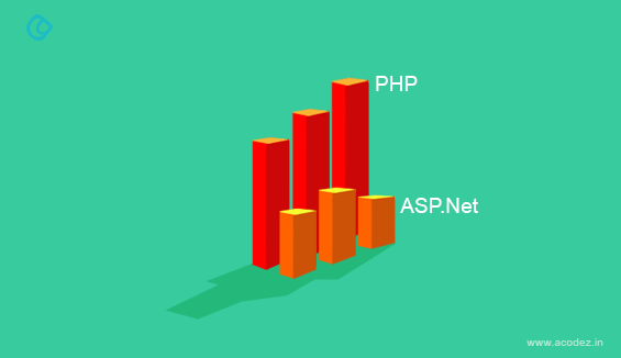 11 Top Reasons to choose PHP over ASP.Net