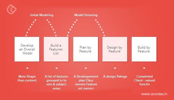 feature-driven-development
