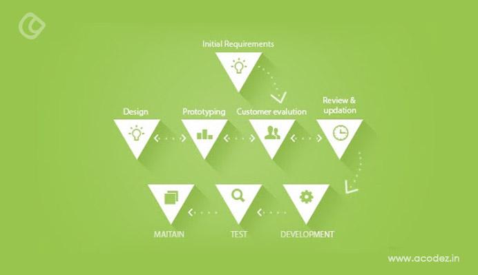 prototype-methodology