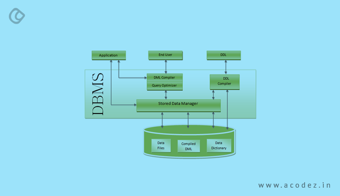 Advantages & Disadvantages of RDBMS - Best 10 Features of