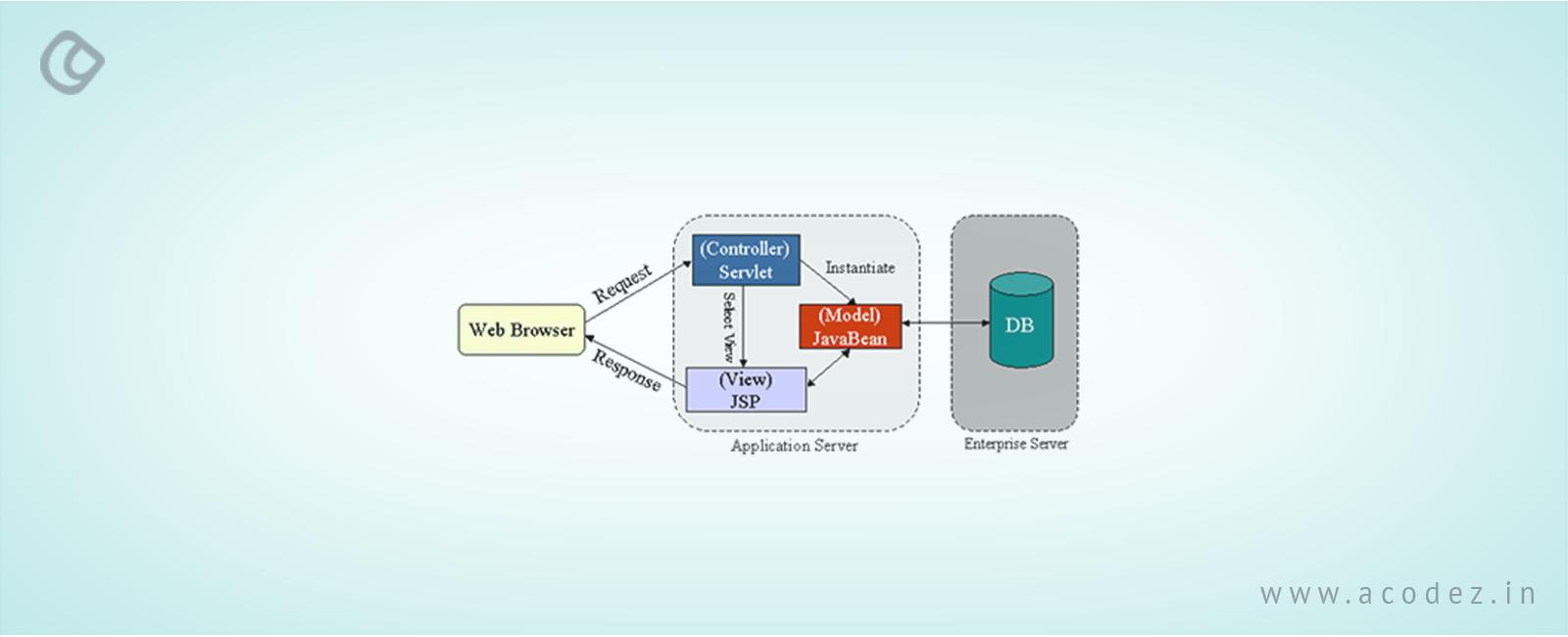 Servlets vs JSP | Difference between Servlets And JSP | Acodez