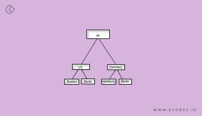 Site hierarchies have an important role