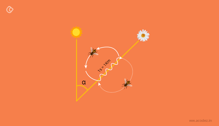bee scout for nectar algorithm