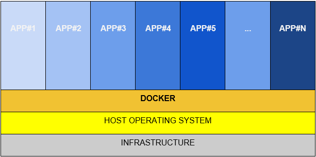 layes of a docker containerized solution
