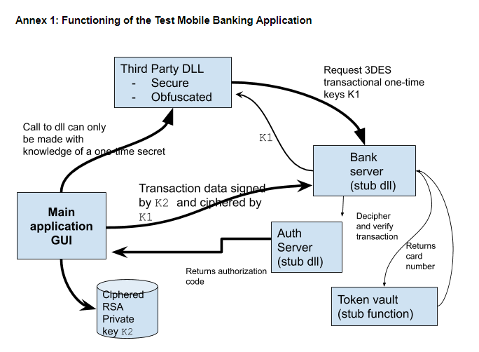 functioning of test mobile banking application