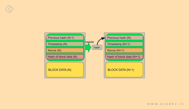 transactions and similar data block
