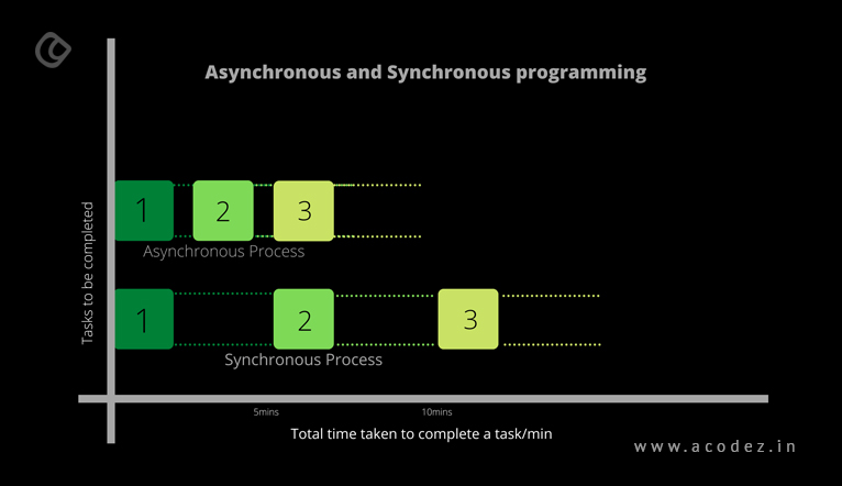 what-is-asychronous-programming
