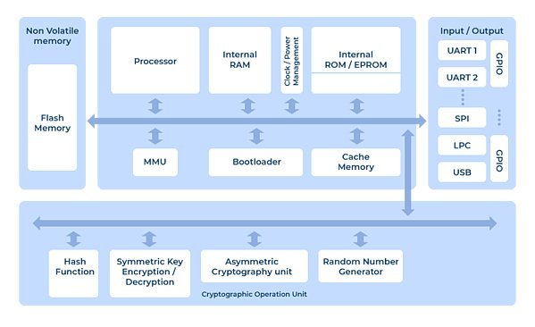 an-overview-of-hsm-partitioning