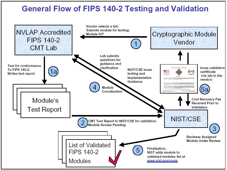 more-technical-details-about-hsm-partition