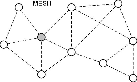 zigbee-mesh-network