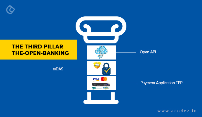 the-third-pillar-the-open-banking
