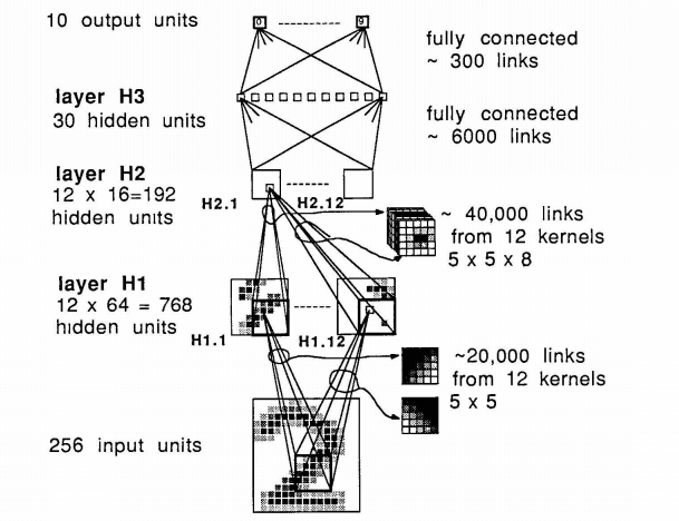History of Deep Learning