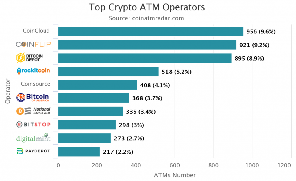 the-future-bitcoin-atms-and-bitcoin-credit-cards