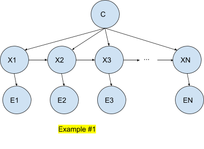overview-of-hidden-markov-models