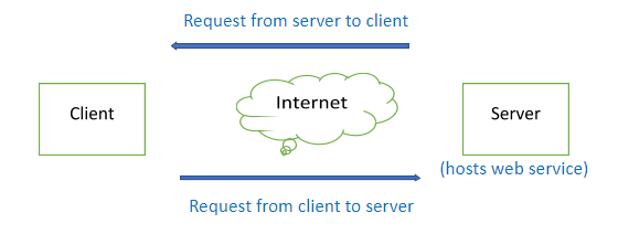 how-web-service-work