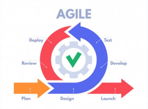 agile-model