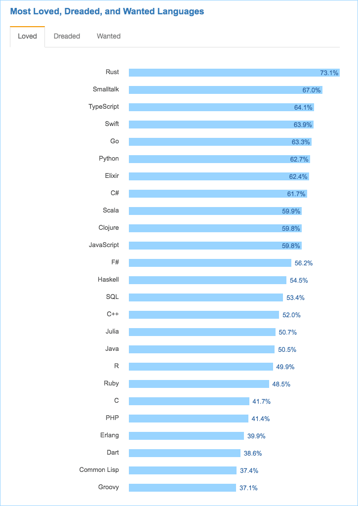 most-loved-programming-languages