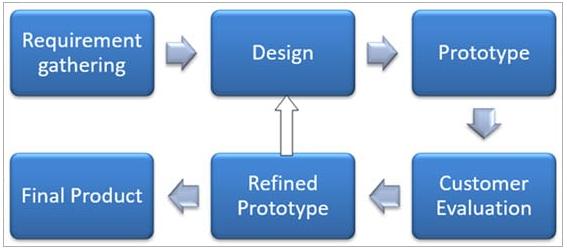 prototype-model