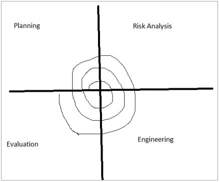 spiral-model