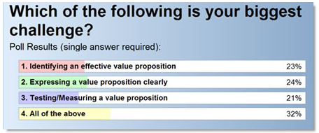 characteristics-of-an-effective-value-proposition