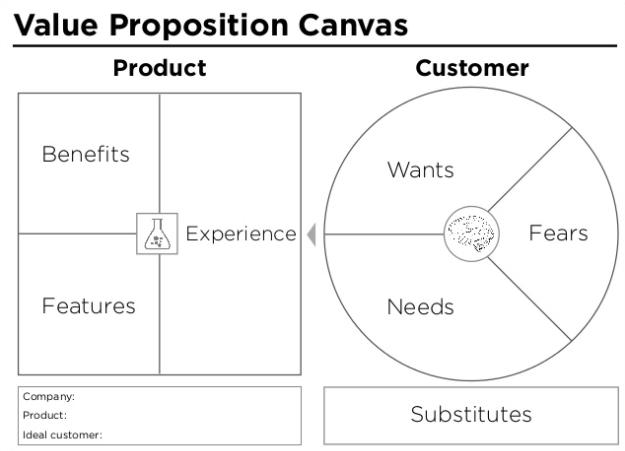 create-a-value-proposition-canvas