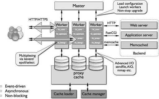 ngnix-event-driven-architecture
