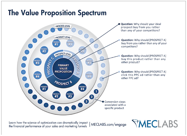 what-is-a-value-proposition