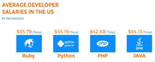 average-developer-salaries-in-the-us
