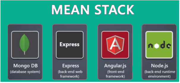 the-mean-stack