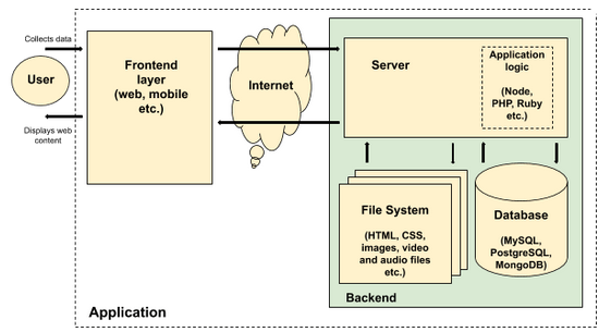 what-is-a-web-development-technology-stack