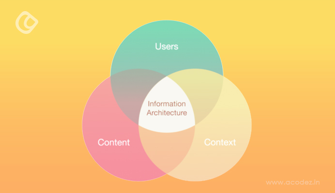importance-of-visual-hierarchy-in-ux