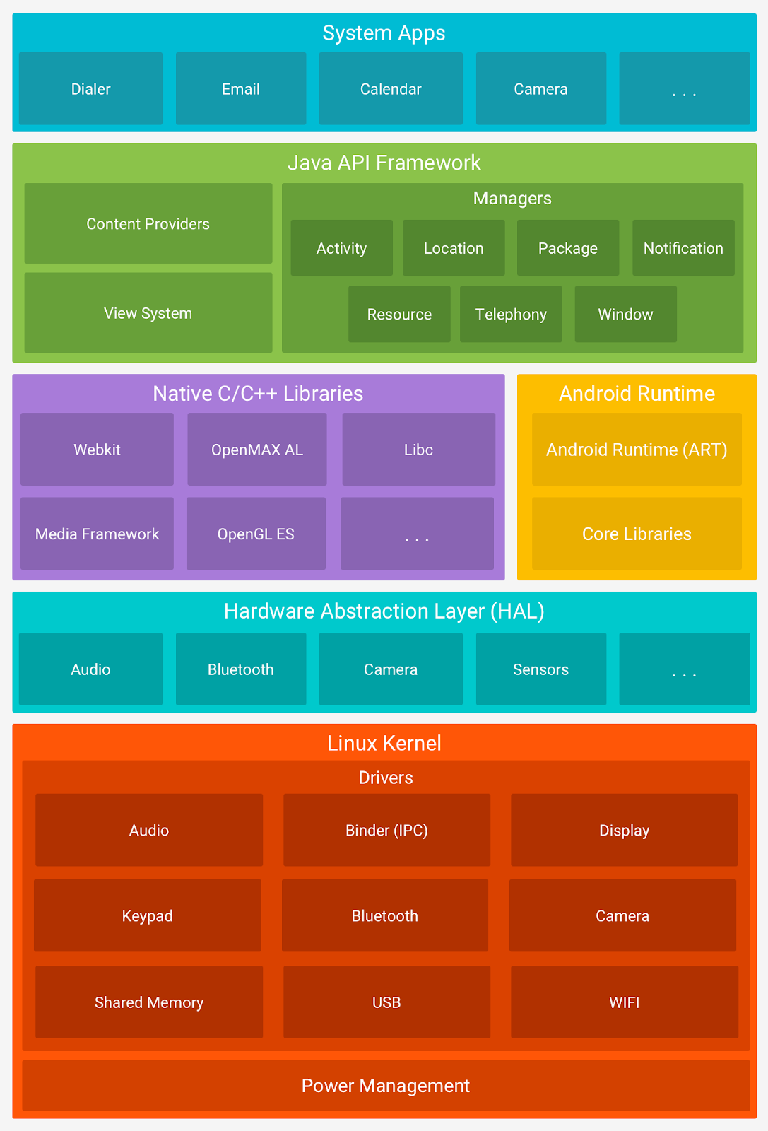 android-overview