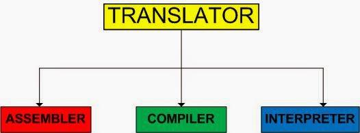 programming-language-translators
