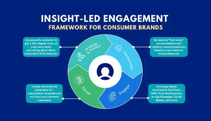 how-can-consumer-brands-improve- ltv-cac-ratio
