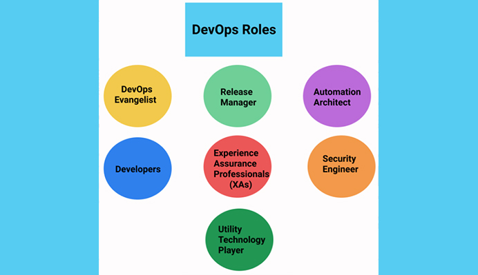 devops-roles-you-need-to-succeed