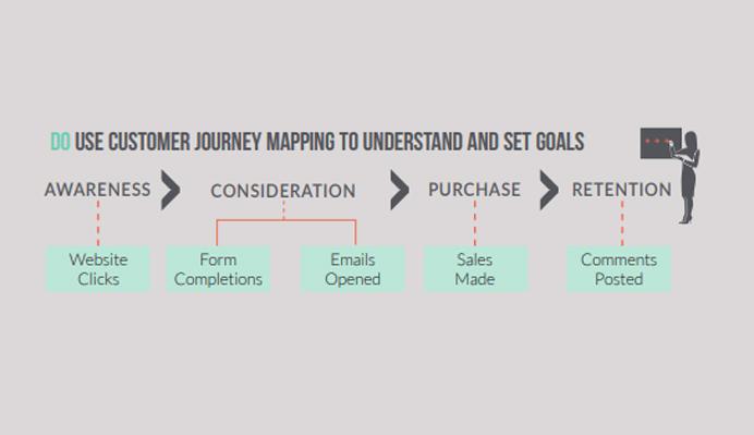 visual-representation-of-the-customer-journey
