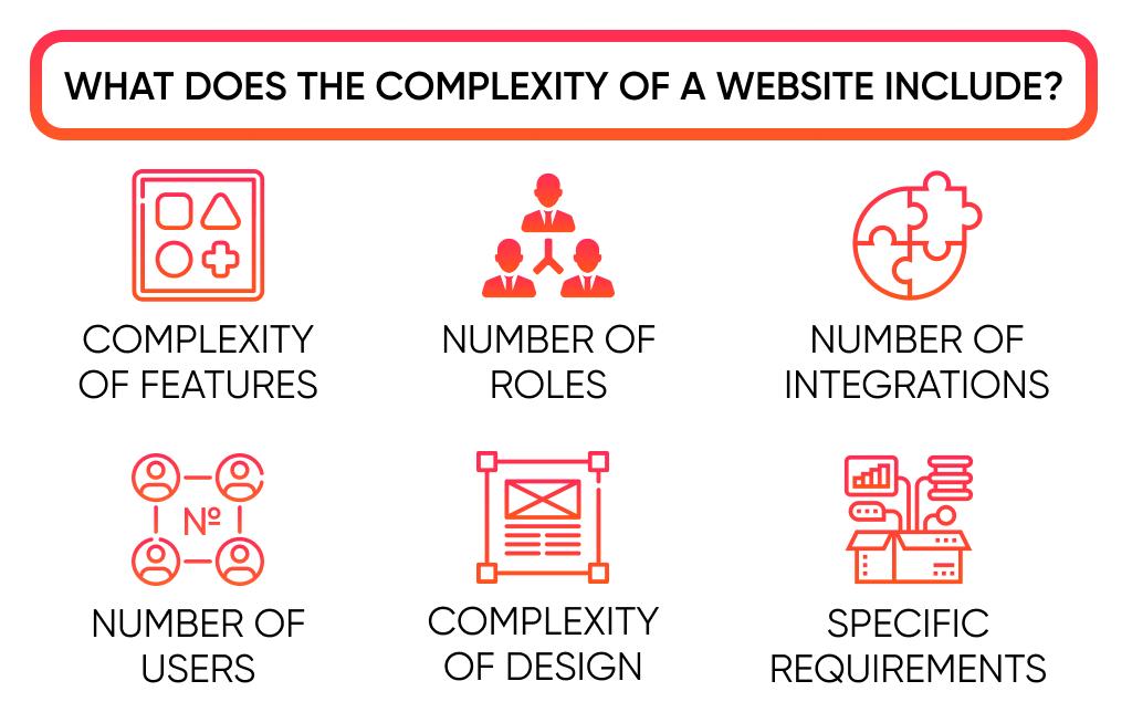 website-complexity